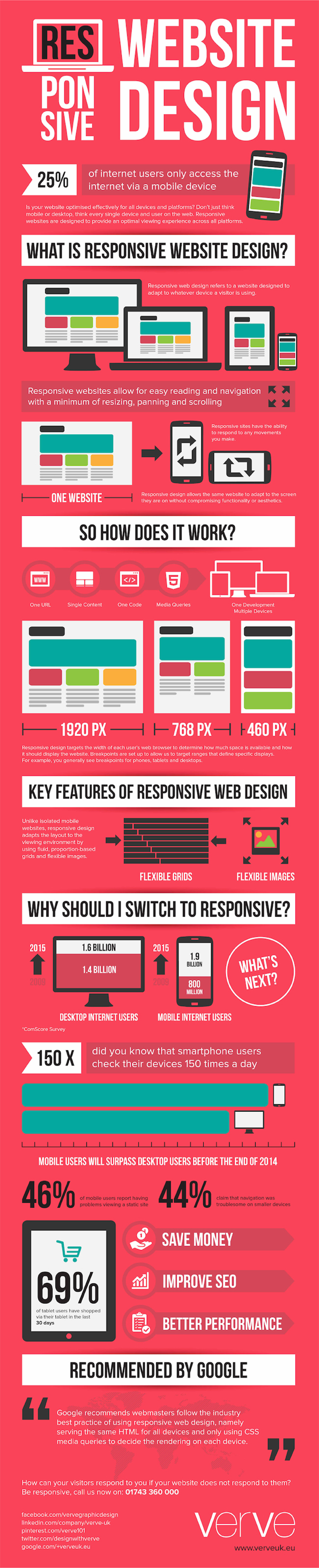 the-importance-of-responsive-website-design-infographic_copy